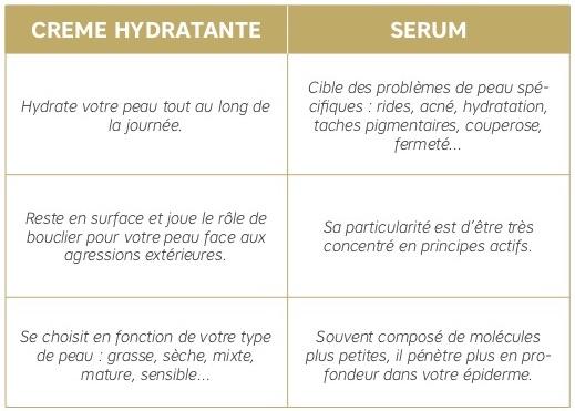serum vs hydratante